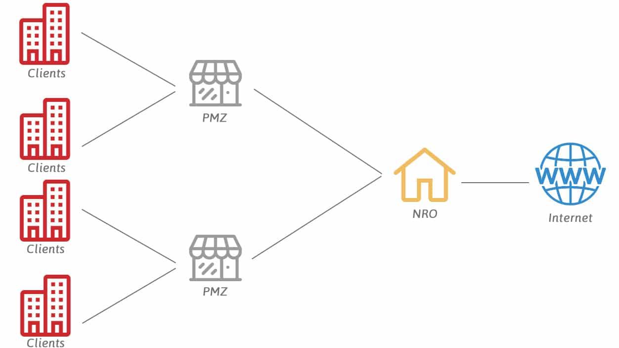 FTTO Vs FTTH et FTTE Quelle installation fibre pour les entreprises 1