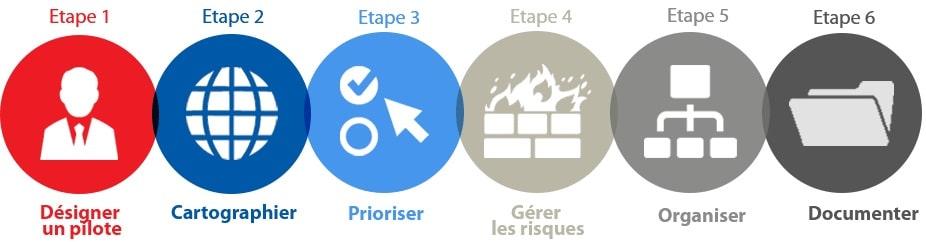 RGDP DGRP Etapes et Responsabilité