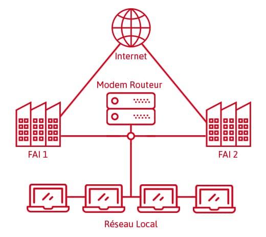 Connexion Internet Redondante Schema Definition