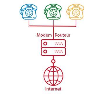 schéma VoIP