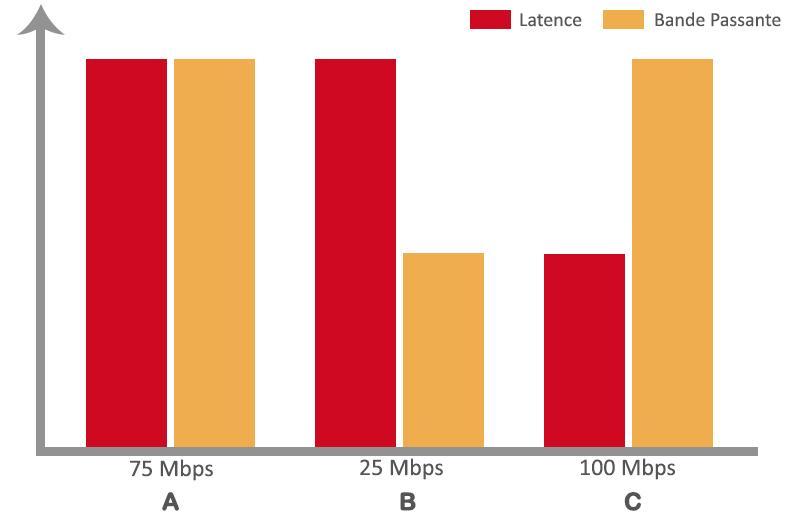 Pourquoi la latence est-elle importante